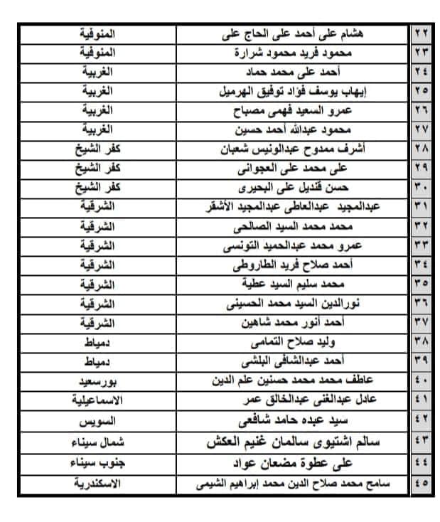القائمة النهائية لمرشحين مستقبل وطن على مستوى الجمهورية