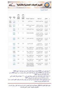 تصدر مجلة البحوث الإعلامية بالأزهر تصنيف الأعلى للجامعات